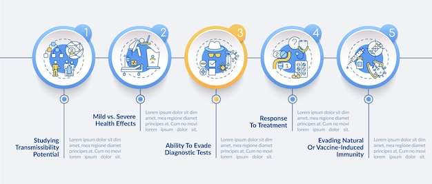 Virus results vector infographic template. response to treatment presentation design elements. data visualization with 5 steps. process timeline chart. workflow layout with linear icons