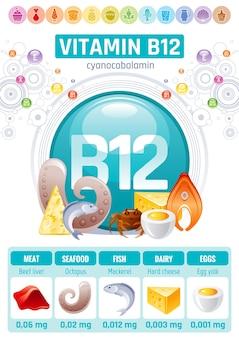 비타민 b12 코발라민 식품 인포 그래픽 포스터. 건강한 다이어트 보조제 디자인