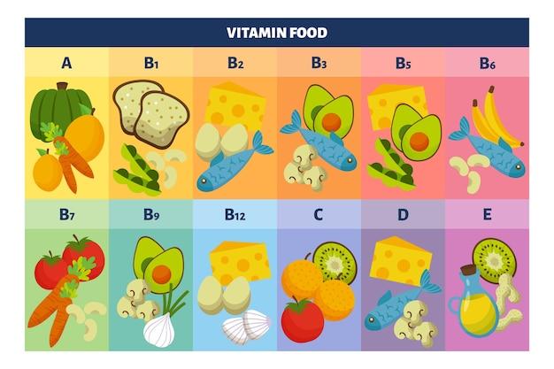 비타민 식품 인포 그래픽