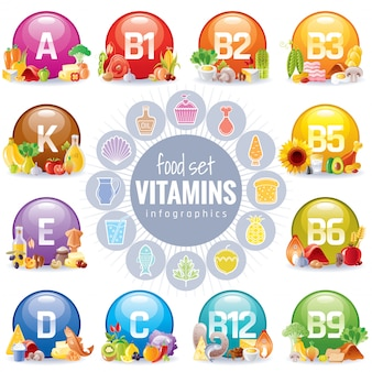 Vitamin mineral nutrition set. healthy food supplement icons. health diet infographic chart. vitamins a, b, b1, b2, b3, b5, b6, b9, b12, c, d, e, k.