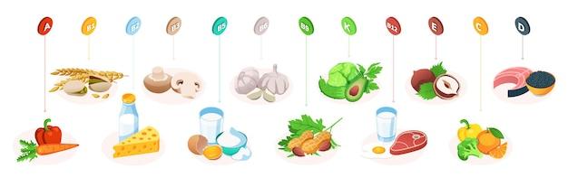Витамины в пище, здоровое питание, фрукты, овощи и мясо, здоровое питание, инфографика Premium векторы