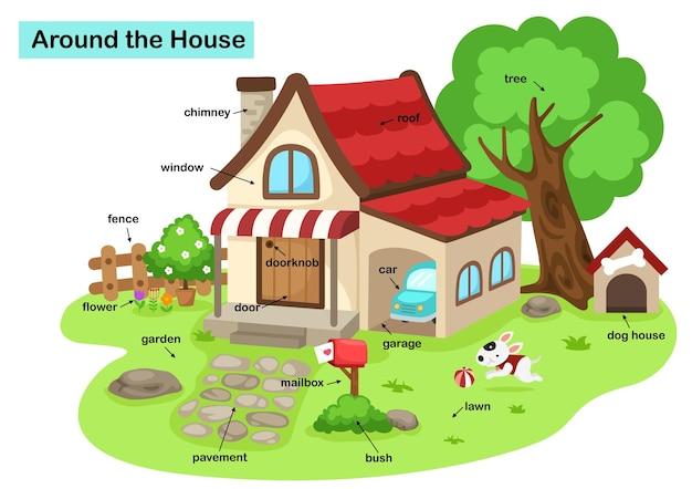 家の周りの語彙