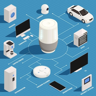 Voice assistant controls car household appliances turning on coffee maker tv oven washer isometric flowchart illustration