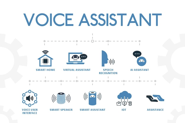 Voice assistant modern concept template with simple 2 colored icons. contains such icons as smart home, voice user interface, smart speaker, iot and more