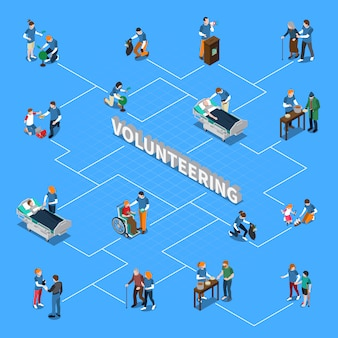 Volunteer charity people isometric flowchart
