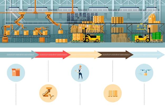 倉庫梱包および出荷プロセスバナー