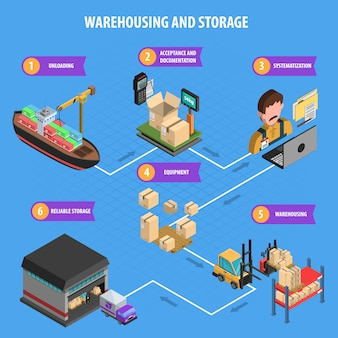 Warehousing and storage process isometric poster