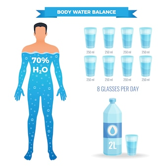 Water balance illustration with human body flat isolated