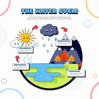Progettazione infografica del ciclo dell'acqua