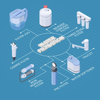 Water filtration isometric flowchart with various kinds of filters softener faucet on blue 3d illustration
