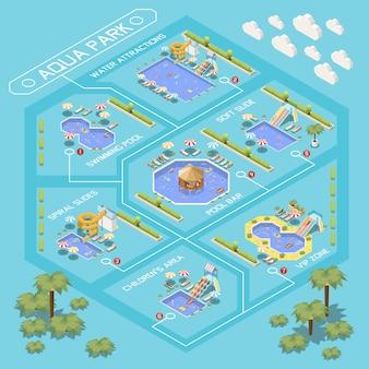 Composizione del diagramma di flusso isometrica del parco acquatico del parco acquatico con panoramica di varie zone del parco acquatico con didascalie di testo