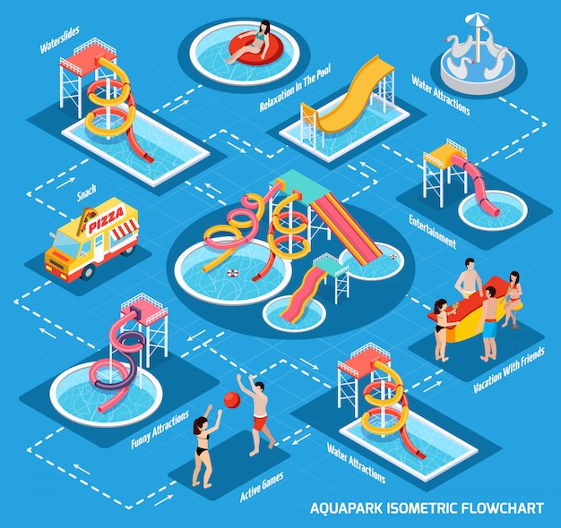 Water park aquapark isometric flowchart