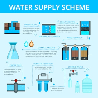 Water supply flowchart