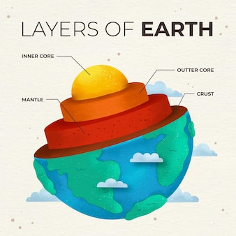 Watercolor layers of the earth