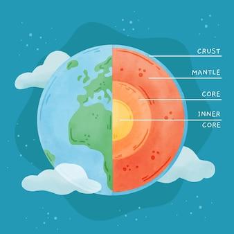 地球のイラストの水彩画レイヤー