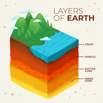 地球の水彩画の層