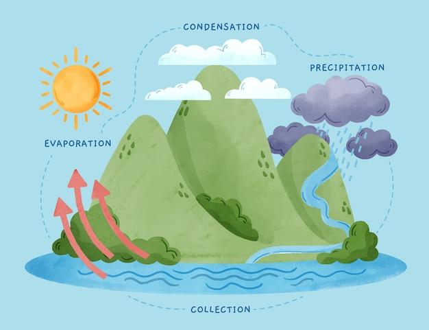 Ciclo dell'acqua dell'acquerello in natura