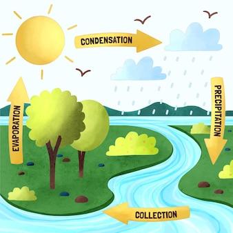 水彩水循環