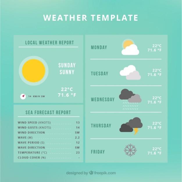 Weather forecast information