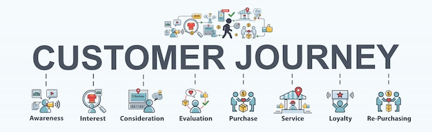 ビジネスとソーシャルメディアのマーケティングのための顧客の旅バナーwebアイコン。