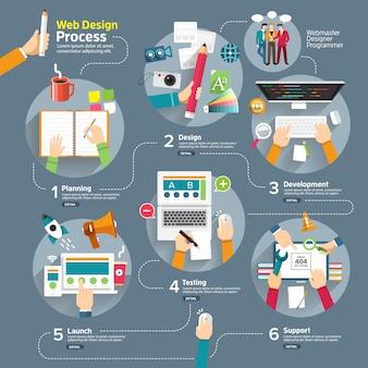 インフォグラフィックwebデザインプロセス