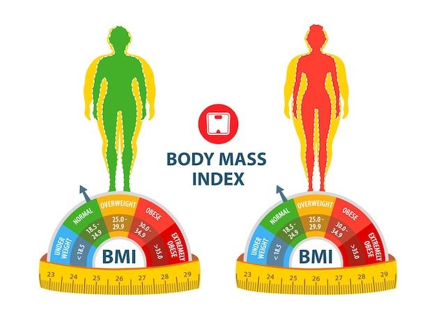 체중 감량 bmi 남녀 다이어트 및 피트니스 뚱뚱하고 마른 남녀