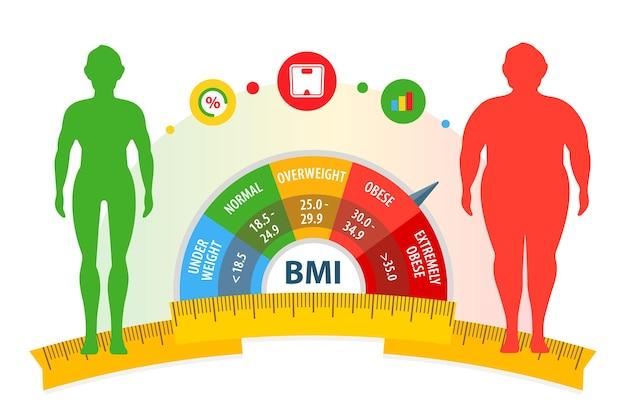 ダイエットとフィットネスの前後の減量の概念ボディマス指数の男性