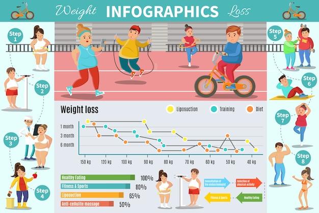 체중 감소 프로그램 인포 그래픽 개념