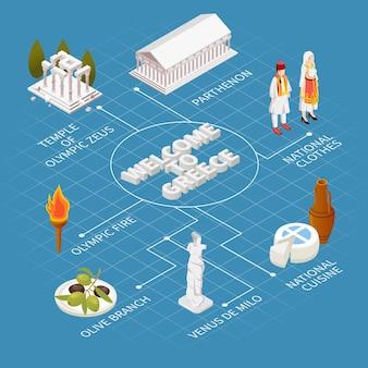 Benvenuti nel diagramma di flusso della grecia