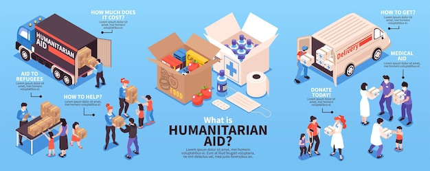 What is humanitarian aid? infographic about humanitarian aid