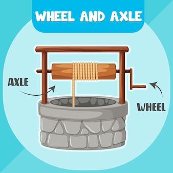 Инфографическая схема колеса и оси