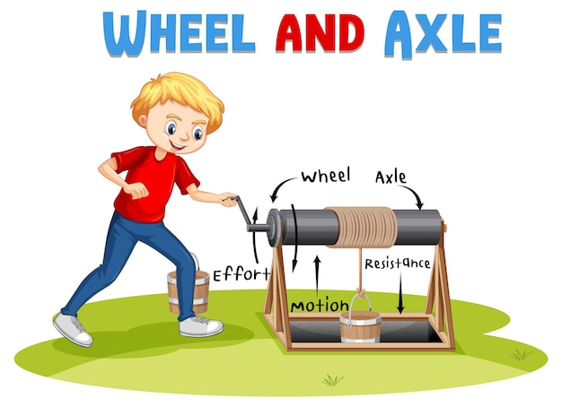 Wheel and axle experiment with a boy cartoon character