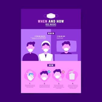 When and how use masks infographic