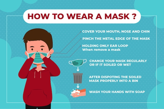 When and how use masks infography