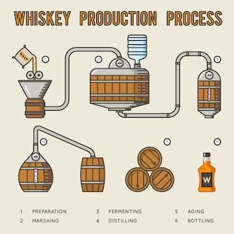 ウイスキーの製造工程。蒸留と熟成ウイスキーのインフォグラフィック。