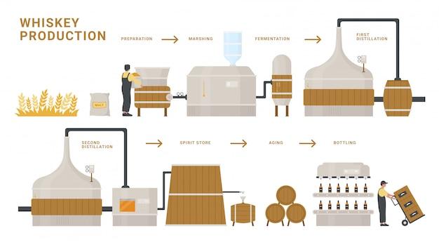 ウイスキーの生産プロセスのインフォグラフィックイラスト。発酵、蒸留、熟成、白で隔離されるアルコールウイスキードリンクボトル製品の瓶詰めの漫画フラット情報教育ポスター