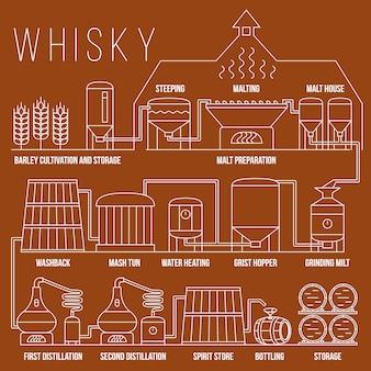 ウイスキー生産プロセスインフォグラフィックテンプレート