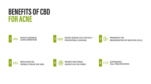인포그래픽이 있는 여드름에 대한 cbd 오일의 의료 사용에 대한 흰색 정보 포스터