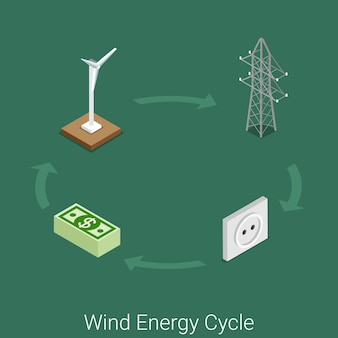 Wind energy cycle icon flat isometric power industry industrial process concept site . wind turbine generator electricity tower network transportation wall socket consumer supply tariff.