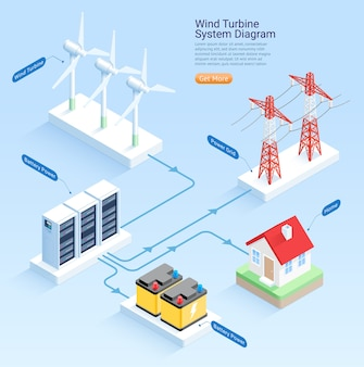 Wind turbine system diagram isometric illustrations