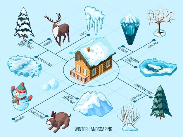 Diagramma di flusso isometrico d'abbellimento di inverno con gli alberi e i cespugli degli animali della montagna nevosa dei ghiaccioli sul blu