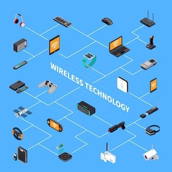 Diagramma di flusso isometrico dei dispositivi elettronici wireless