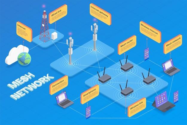 Изометрическая инфографика беспроводных технологий с заголовком ячеистой сети и смартфоном с проводным подключением к интернету и другими инструментами