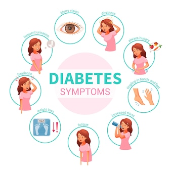 Woman character with diabetes symptoms headache dizziness fatique weight loss isolated