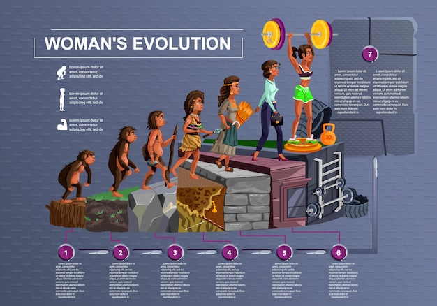 Woman evolution time line vector cartoon illustration concept female development process from monkey, erectus primate, stone age