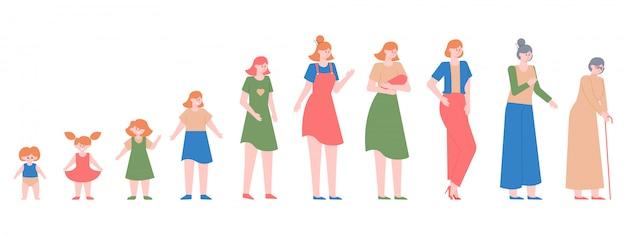 여성 세대. 다른 연령대, 여자 아기, 십대, 성인 여자와 노인 여성, 여성 캐릭터 라이프 사이클 그림. 노화 할머니 과정, 개발 세대
