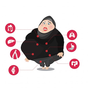 Women muslim with obesity related diseases