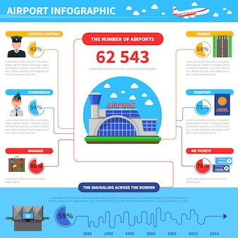 空港のインフォグラフィックの仕事