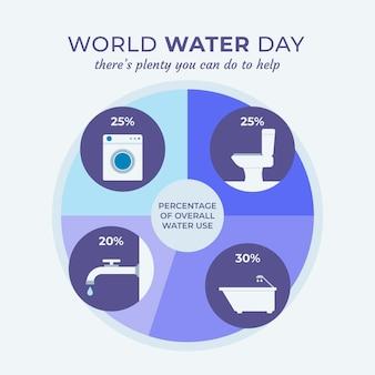 Инфографика всемирного дня воды