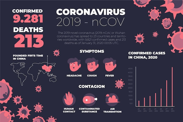 武漢コロナウイルスの症状と統計